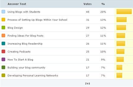 Results from PollDaddy