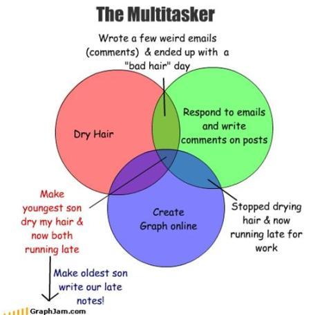 Image of Multitasking graph