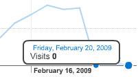 Image of Google Analytics data