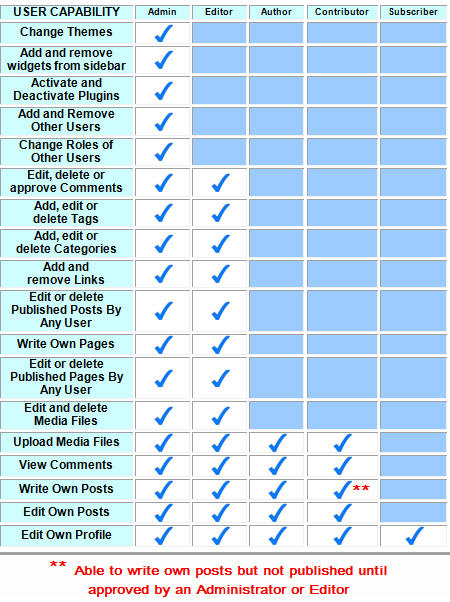 Different roles of users on blogs