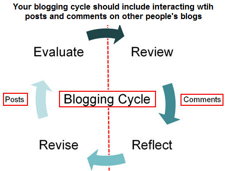 The blogging cycle