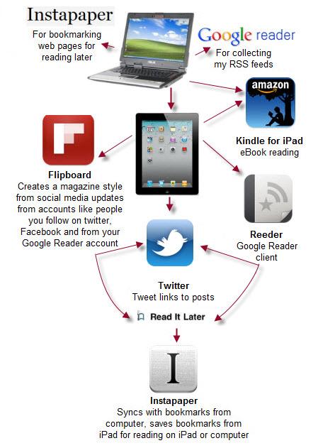 iPad and computer work flow