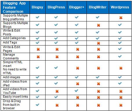 Quick comparison chart of iPad blogging apps