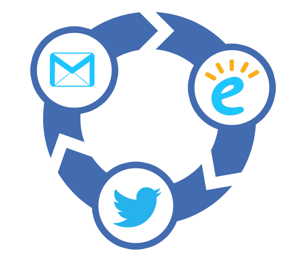 circle graphic showing the cycle of sharing from edublogs to twitter to our weekly email