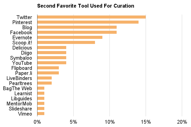 Second Favorite Curation Tool