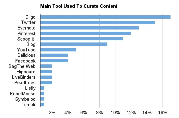 Favorite Curation Tool