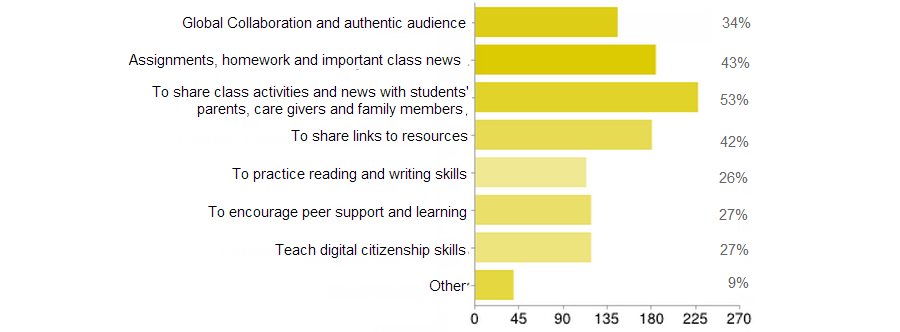 Class blog usage