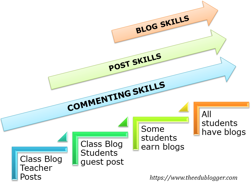 This digram shows the progression some classes make from class blog to student blogs