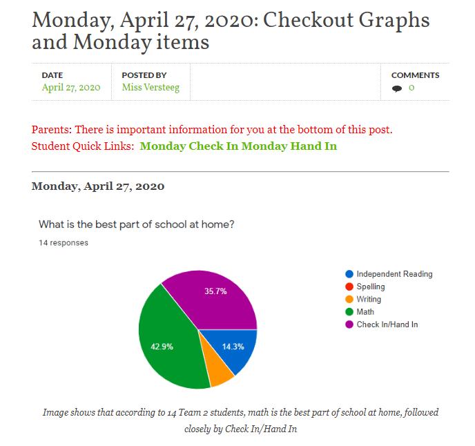 Becky Versteeg post April 27 -- graphs